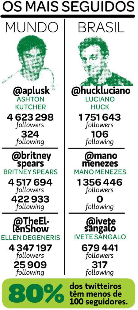 Os mais seguidos